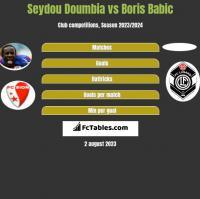 Seydou Doumbia vs Boris Babic h2h player stats