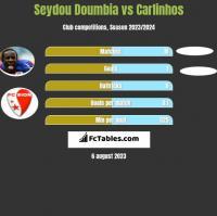 Seydou Doumbia vs Carlinhos h2h player stats