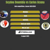 Seydou Doumbia vs Carlos Acuna h2h player stats