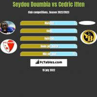 Seydou Doumbia vs Cedric Itten h2h player stats