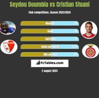 Seydou Doumbia vs Cristian Stuani h2h player stats