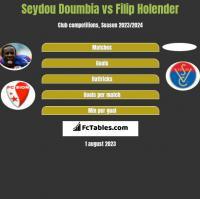 Seydou Doumbia vs Filip Holender h2h player stats