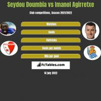 Seydou Doumbia vs Imanol Agirretxe h2h player stats