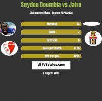 Seydou Doumbia vs Jairo h2h player stats