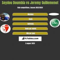 Seydou Doumbia vs Jeremy Guillemenot h2h player stats