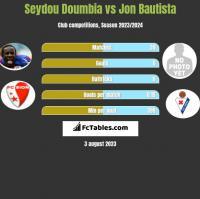 Seydou Doumbia vs Jon Bautista h2h player stats