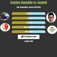 Seydou Doumbia vs Juanmi h2h player stats