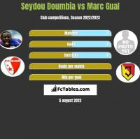 Seydou Doumbia vs Marc Gual h2h player stats