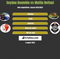 Seydou Doumbia vs Mattia Bottani h2h player stats