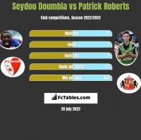 Seydou Doumbia vs Patrick Roberts h2h player stats