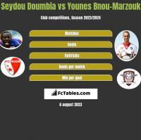 Seydou Doumbia vs Younes Bnou-Marzouk h2h player stats