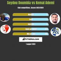 Seydou Doumbia vs Kemal Ademi h2h player stats