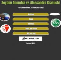 Seydou Doumbia vs Alessandro Kraeuchi h2h player stats