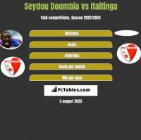 Seydou Doumbia vs Itaitinga h2h player stats