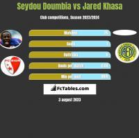 Seydou Doumbia vs Jared Khasa h2h player stats