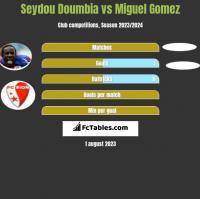 Seydou Doumbia vs Miguel Gomez h2h player stats