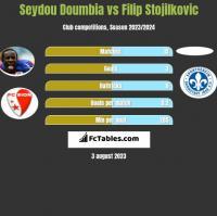 Seydou Doumbia vs Filip Stojilkovic h2h player stats