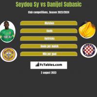 Seydou Sy vs Danijel Subasić h2h player stats