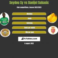 Seydou Sy vs Danijel Subasic h2h player stats