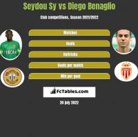 Seydou Sy vs Diego Benaglio h2h player stats
