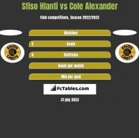 Sfiso Hlanti vs Cole Alexander h2h player stats