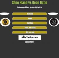 Sfiso Hlanti vs Deon Hotto h2h player stats