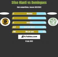 Sfiso Hlanti vs Domingues h2h player stats
