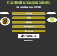 Sfiso Hlanti vs Haashim Domingo h2h player stats