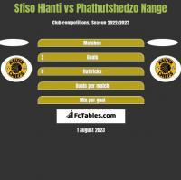 Sfiso Hlanti vs Phathutshedzo Nange h2h player stats
