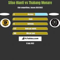 Sfiso Hlanti vs Thabang Monare h2h player stats