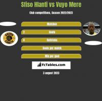 Sfiso Hlanti vs Vuyo Mere h2h player stats
