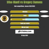 Sfiso Hlanti vs Gregory Damons h2h player stats