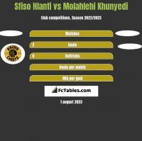 Sfiso Hlanti vs Molahlehi Khunyedi h2h player stats