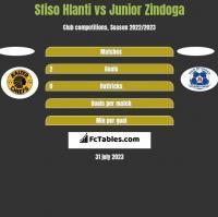 Sfiso Hlanti vs Junior Zindoga h2h player stats