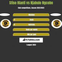 Sfiso Hlanti vs Njabulo Ngcobo h2h player stats