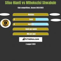 Sfiso Hlanti vs Mthokozisi Shwabule h2h player stats