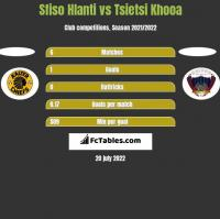 Sfiso Hlanti vs Tsietsi Khooa h2h player stats