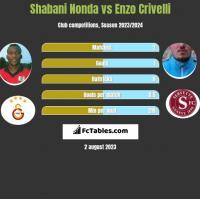 Shabani Nonda vs Enzo Crivelli h2h player stats