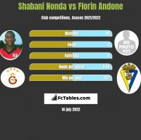 Shabani Nonda vs Florin Andone h2h player stats