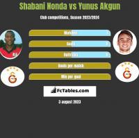 Shabani Nonda vs Yunus Akgun h2h player stats