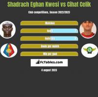 Shadrach Eghan Kwesi vs Cihat Celik h2h player stats