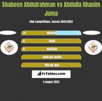 Shaheen Abdulrahman vs Abdulla Ghanim Juma h2h player stats