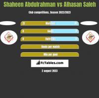 Shaheen Abdulrahman vs Alhasan Saleh h2h player stats