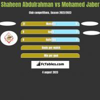 Shaheen Abdulrahman vs Mohamed Jaber h2h player stats