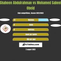 Shaheen Abdulrahman vs Mohamed Sabeel Obeid h2h player stats