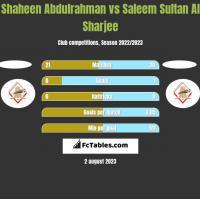 Shaheen Abdulrahman vs Saleem Sultan Al Sharjee h2h player stats