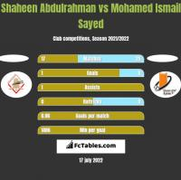 Shaheen Abdulrahman vs Mohamed Ismail Sayed h2h player stats