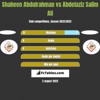 Shaheen Abdulrahman vs Abdelaziz Salim Ali h2h player stats