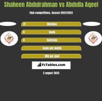 Shaheen Abdulrahman vs Abdulla Aqeel h2h player stats