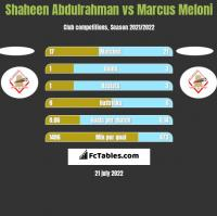 Shaheen Abdulrahman vs Marcus Meloni h2h player stats